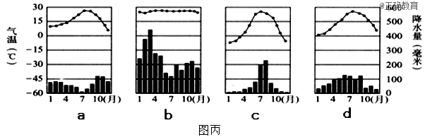 图甲为气压带和风带季节移动示意图图片