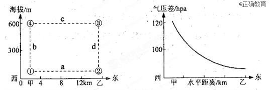"""示意图"""",右图为""""该环流近地面与600米高空垂直气压差图片"""