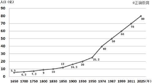 中国人口出生率曲线图_人口增长曲线图