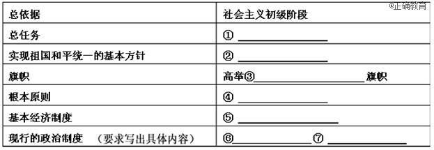 努力实现中国梦的相关内容,制作了如下表格,请你根据所学知识,完成