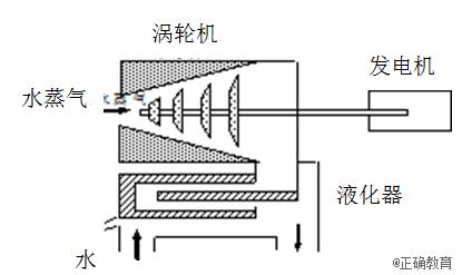 热电厂冷却塔工作原理图