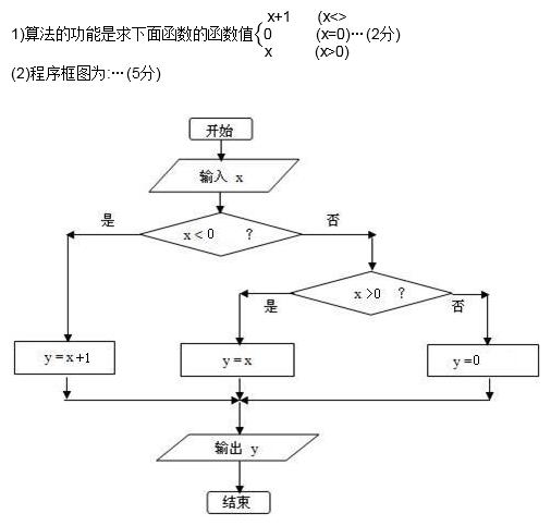 实现不同算法功能的相对应的程序框;带箭头的流程线;程序框内必要的