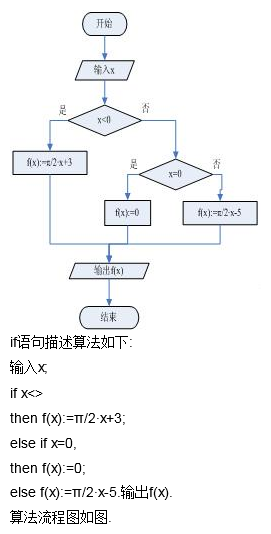 设计算法流程图,要求输入自变量x的值,输出函数
