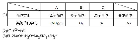 ①元素符号:si ②原子结构