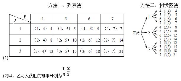 甲、乙两人用如图所示的两个分格均匀的转盘A、B做游戏,游戏规则如下:分别转动两个转盘,转盘停止后,指针分别指向一个数字(若指针停止在等份线上,那么重转一次,直到指针指向某一数字为止).用所指的两个数字相乘,如果积是奇数,则甲获胜;如果积是偶数,则乙获胜.请你解决下列问题: (1)用列表格或画树状图的方法表示游戏所有可能出现的结果.