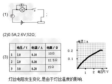 在伏安法测灯泡的电阻的实验中(1)实验电路图如图a