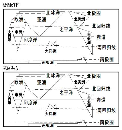 七大洲四大洋手绘简图